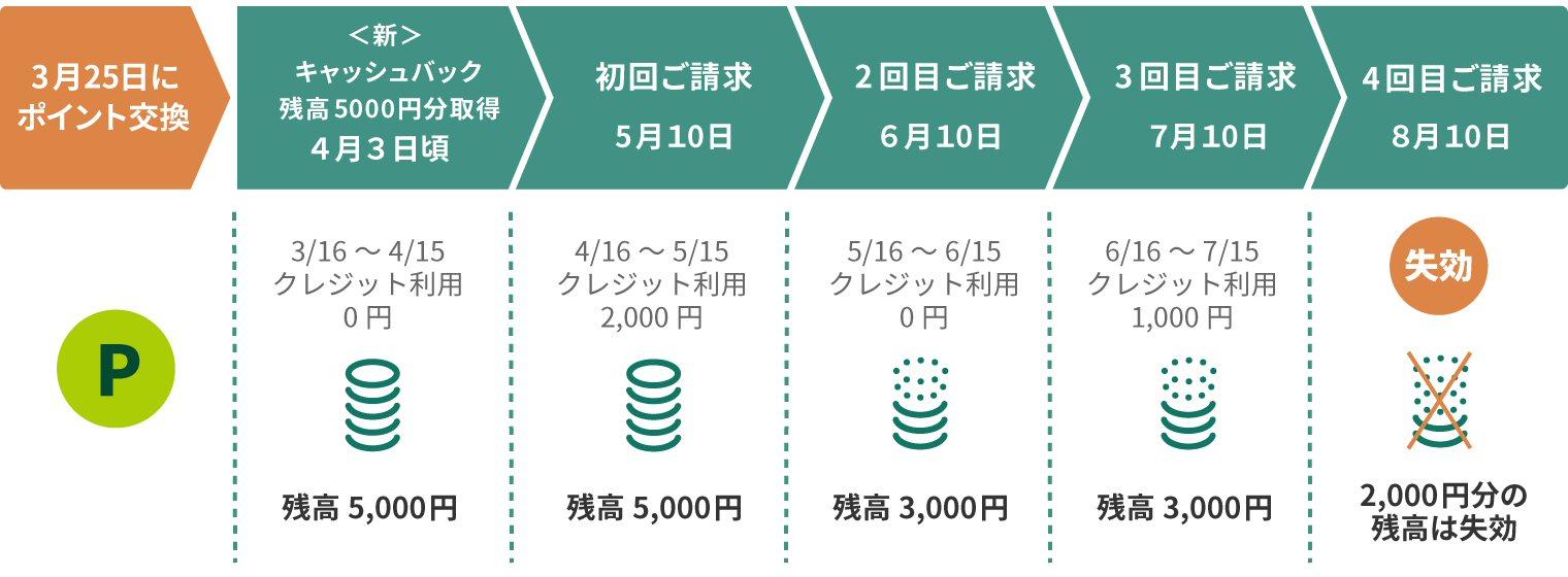 <新>キャッシュバックの解説(三井住友カードのwebページより)
