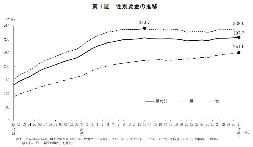 厚生労働省 令和元年賃金構造基本統計調査結果