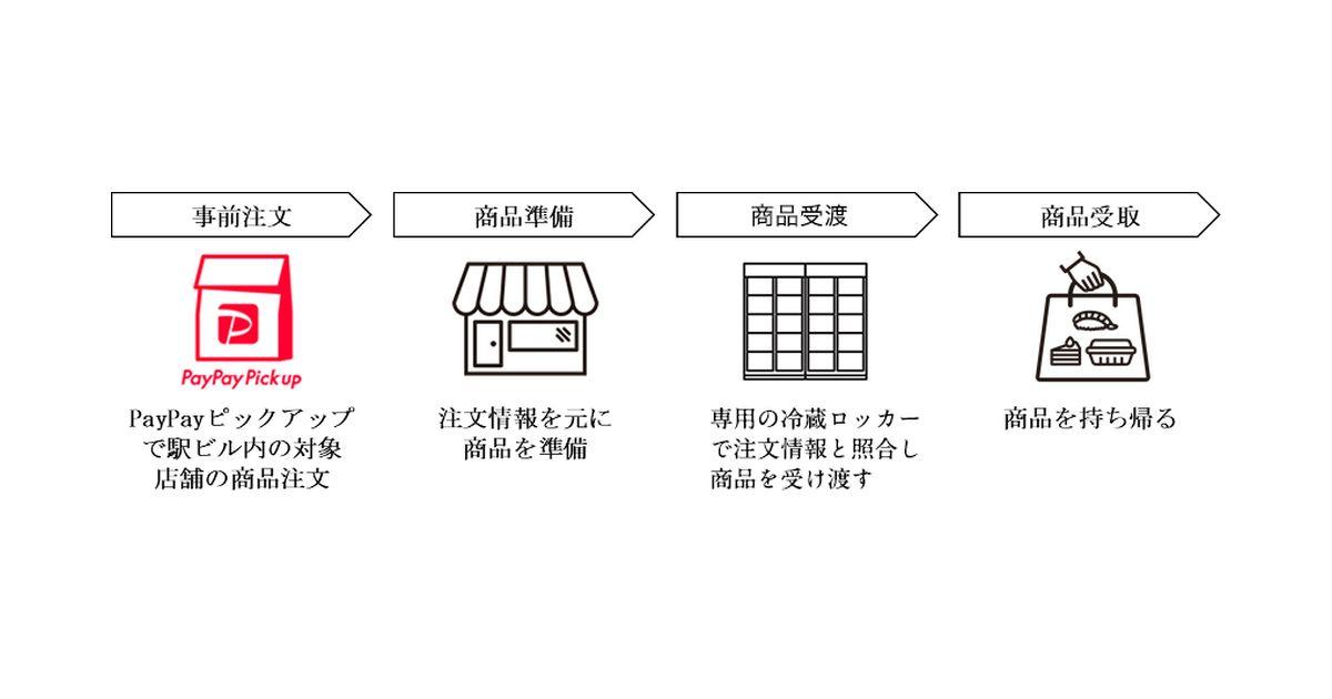 事前注文した商品を駅ビルの冷蔵ロッカーで受け取る新サービス「EKIPICK LOCKER」の実証実験を開始