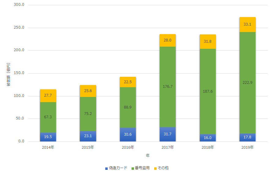 クレジットカードの不正利用額(日本クレジット協会のデータより)
