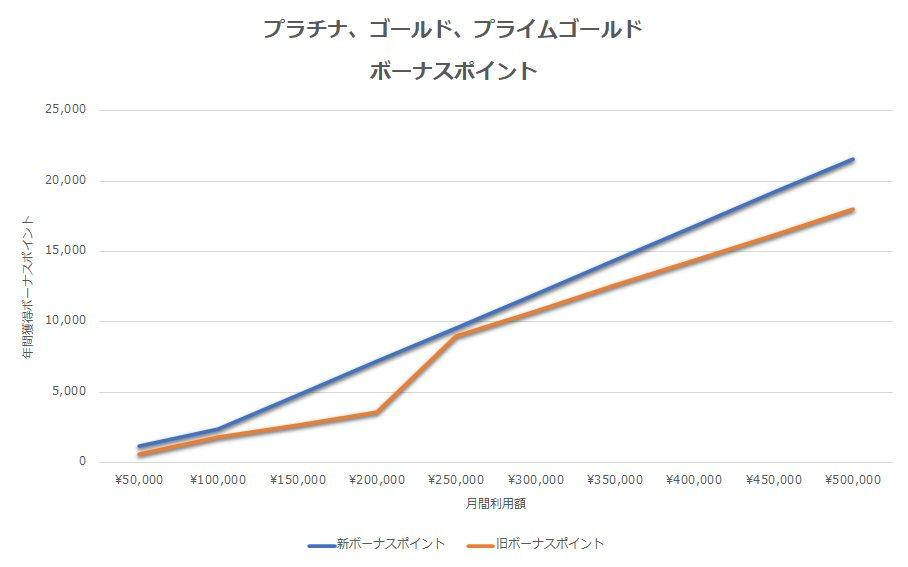 三井住友カード プラチナ、ゴールド、プライムゴールドの新旧ボーナスポイント比較