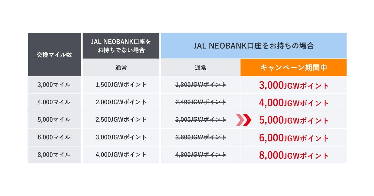 JAL Global WALLET、マイルからの交換レートアップキャンペーンを実施