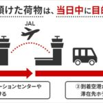 JAL、手荷物当日配送サービスの実証実験を実施 第一弾として羽田-高松線で実施