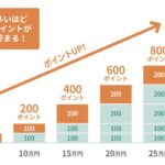 三井住友カードのV1、V2、V3などのステージは終了 月間5万円以上でボーナスポイントを獲得できるように