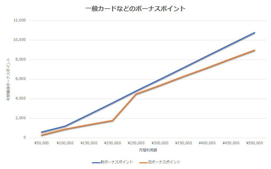 三井住友カードなどの新旧ボーナスポイント比較