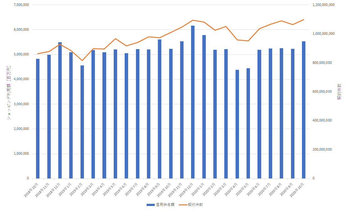 2年間でのショッピング利用額・ショッピング件数の推移