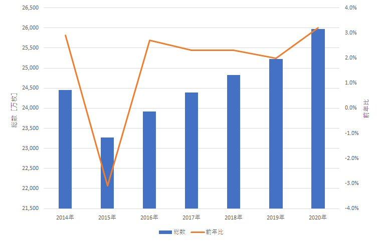 2014年~2020年までのクレジットカード発行枚数
