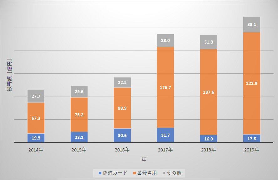 一般社団法人日本クレジット協会の統計のデータを筆者が加工