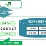 JR東日本、あいおいニッセイ同和損保と共同で移動によってJRE POINTを付与する実証実験を開始