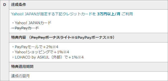 「Yahoo! JAPANが指定する下記クレジットカードを 3万円以上/月 利用の条件で「PayPayカード」は取り消し線あり