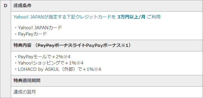 「Yahoo! JAPANが指定する下記クレジットカードを 3万円以上/月 利用の条件で「PayPayカード」記載あり