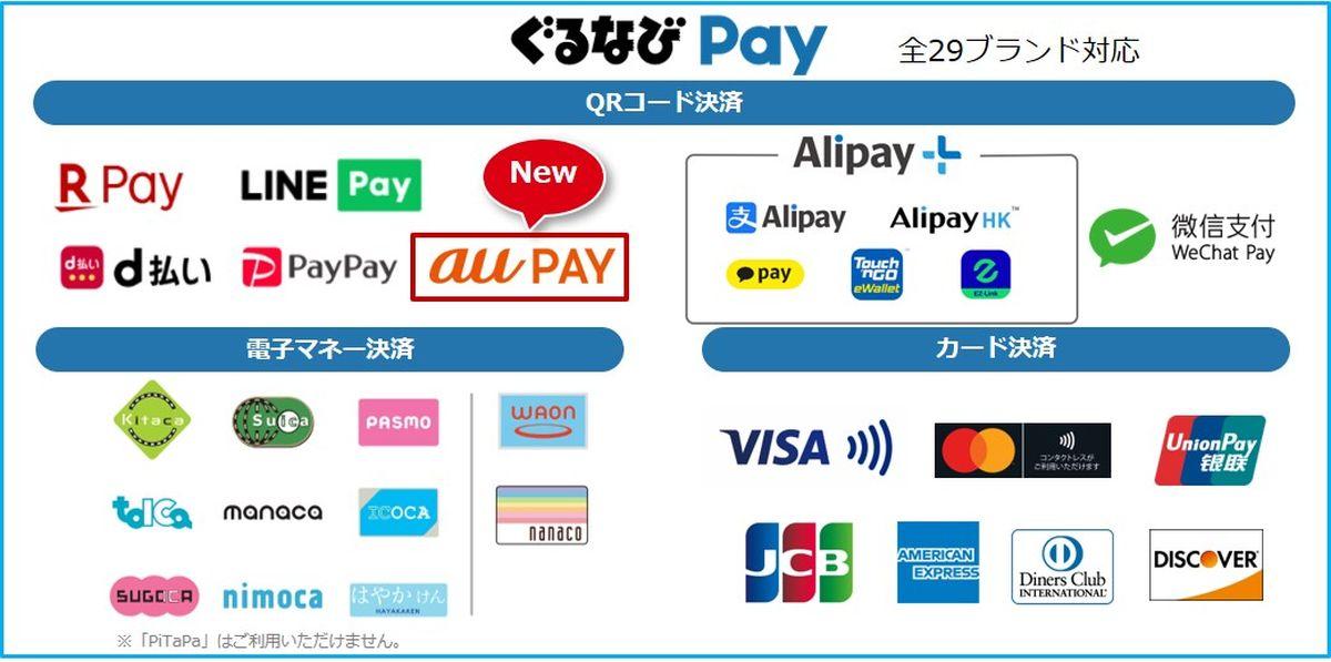 マルチ決済サービス「ぐるなびPay」でau PAYの利用が可能に