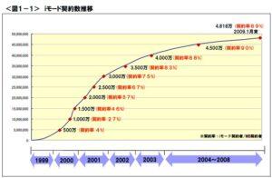 iモードの契約者数推移(NTTドコモレポートより)