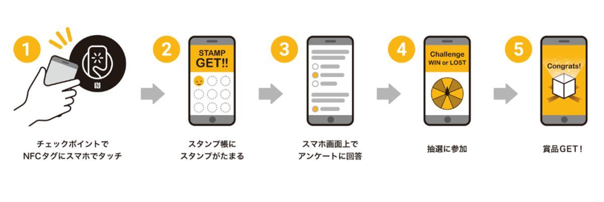 JCB、SMALL WORLDS TOKYOでNFCタグを活用したデジタルスタンプラリーの実証実験を開始