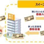 楽天証券と楽天銀行の口座連携サービス「マネーブリッジ」が米国株式取引に対応