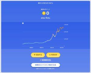 ポイントビットコインの運用中画面
