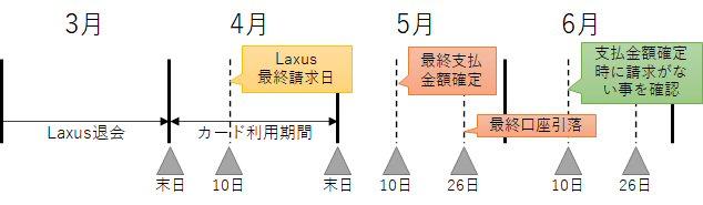 サブスクリプションの退会処理と請求サイクル