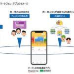 島根銀行、SBIホールディングスと九州電力と連携し、地域通貨関連事業を展開