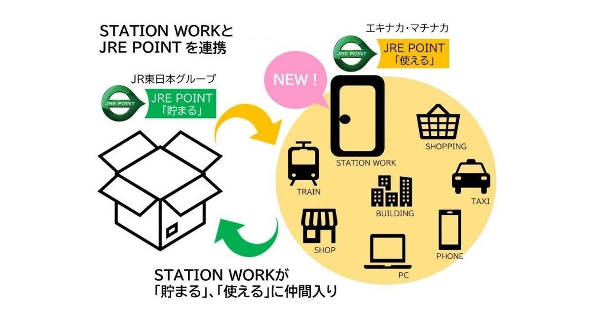 STATION WORKの支払い時にJRE POINTの利用可能に JRE POINTとの連携キャンペーンも