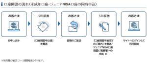 SBI証券の口座開設の流れ(未成年口座・ジュニアNISA口座の同時申込)