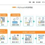 プラスメディ、患者向けスマホアプリ「MyHospital」を公立昭和病院に導入