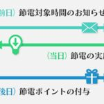東京ガス、ポイント還元で節電行動を促す実証実験を実施