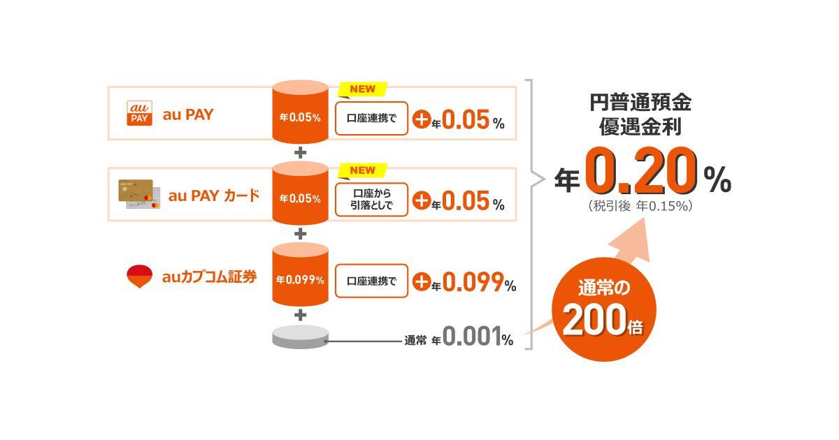 auじぶん銀行、auの金融サービスとの連携で円普通預金金利が0.20%になる特典を開始 au PAYへのチャージキャンペーンも